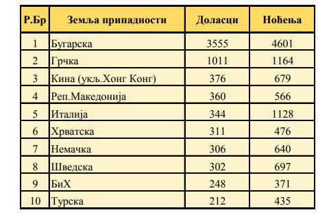 Tabela: Niš, Republički zavod za statistiku